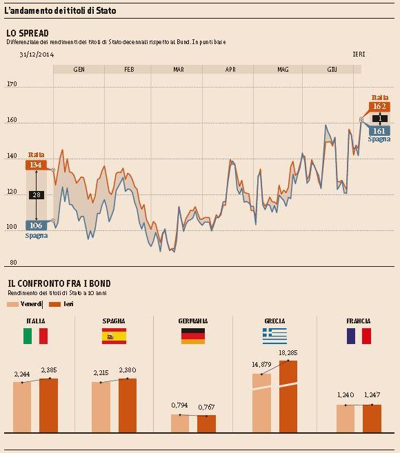 soldi crisi grecia