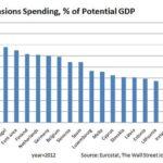 spesa pensioni grecia pil