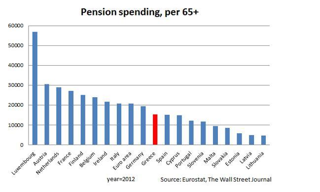 spese pensioni grecia