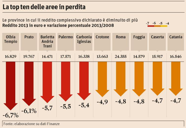 città dove si perde più reddito 1