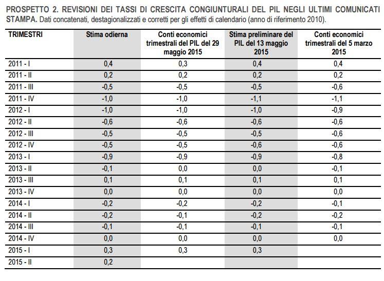 crescita pil italia