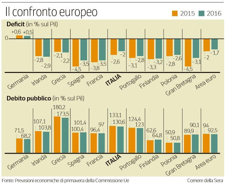 deficit pil europa