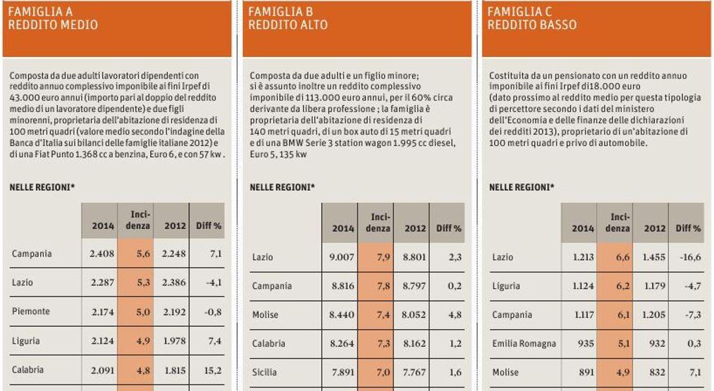 dove si pagano più tasse nelle regioni italiane