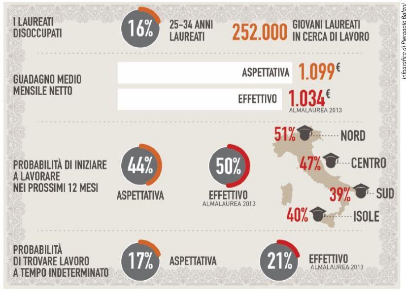 laureati disoccupati italia