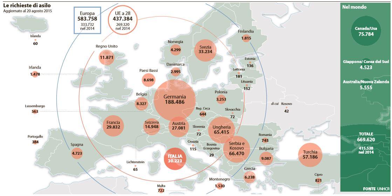 le richieste di asilo in europa