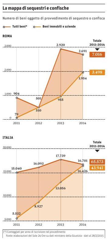 mafia roma sequestri