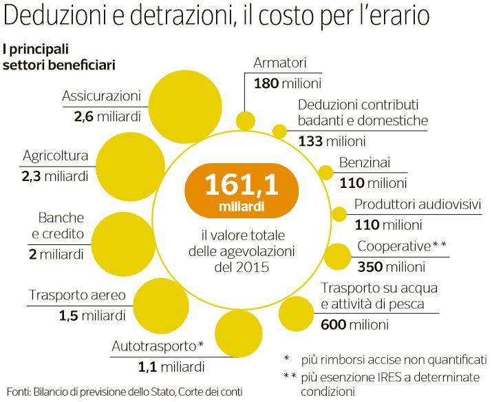 piano tagli spesa pubblica