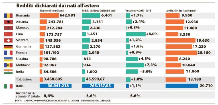 reddito stranieri italia 1