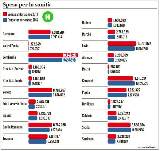 spesa sanità regione