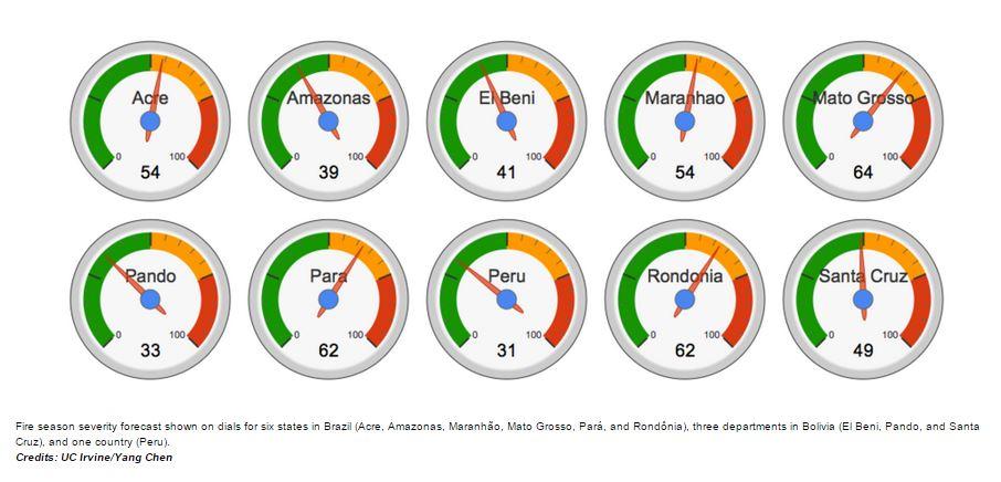 Le previsioni degli incendi in varie aree della Foresta Amazzonica elaborata da Chen (fonte: NASA.gov)