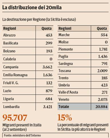 20mila nuovi profughi distribuzione per regione