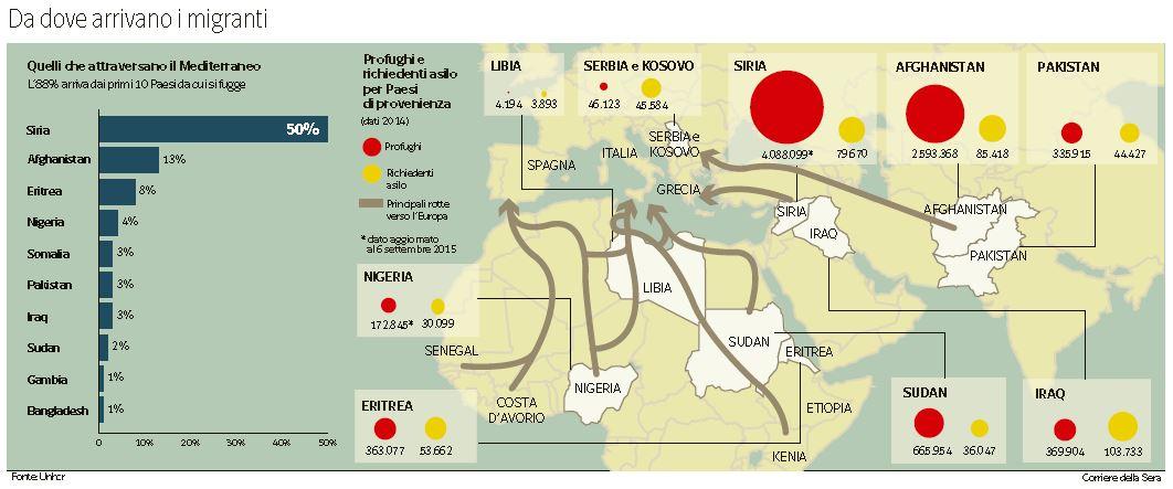 da dove arrivano i migranti