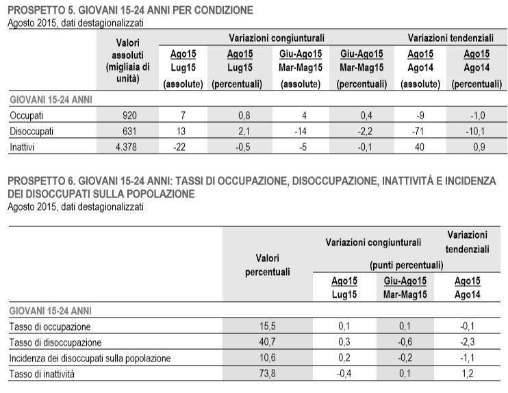 disoccupazione giovanile italia 1