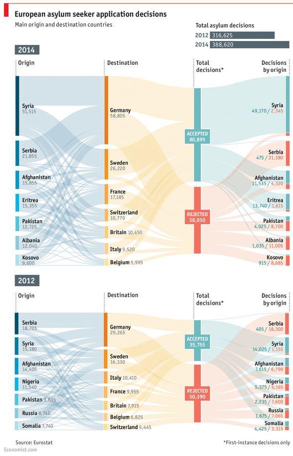 economist mappa domande asilo
