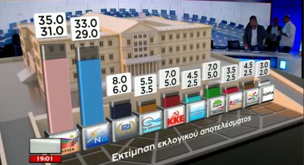 elezioni grecia exit poll