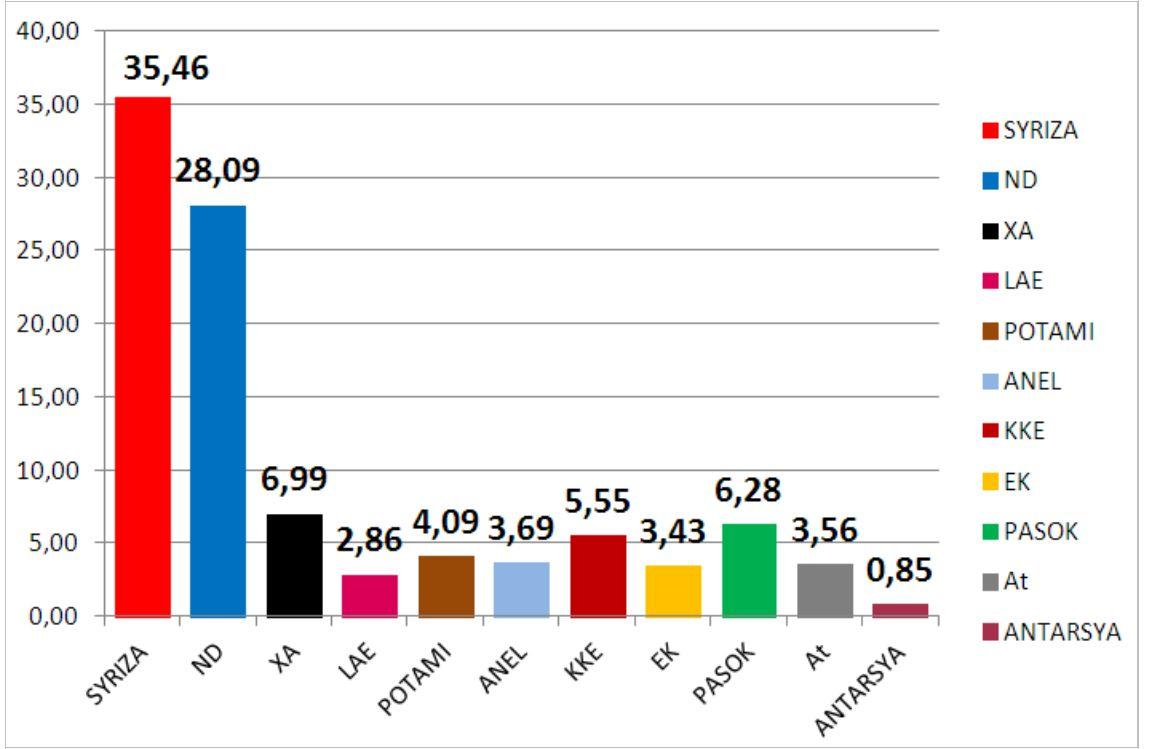 elezioni grecia risultati definitivi 1