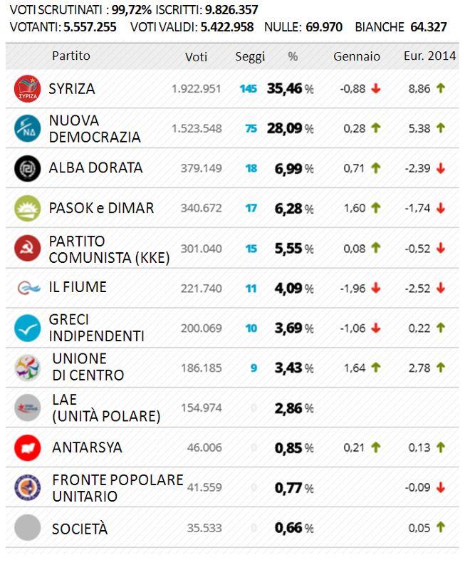 elezioni grecia risultati definitivi 2