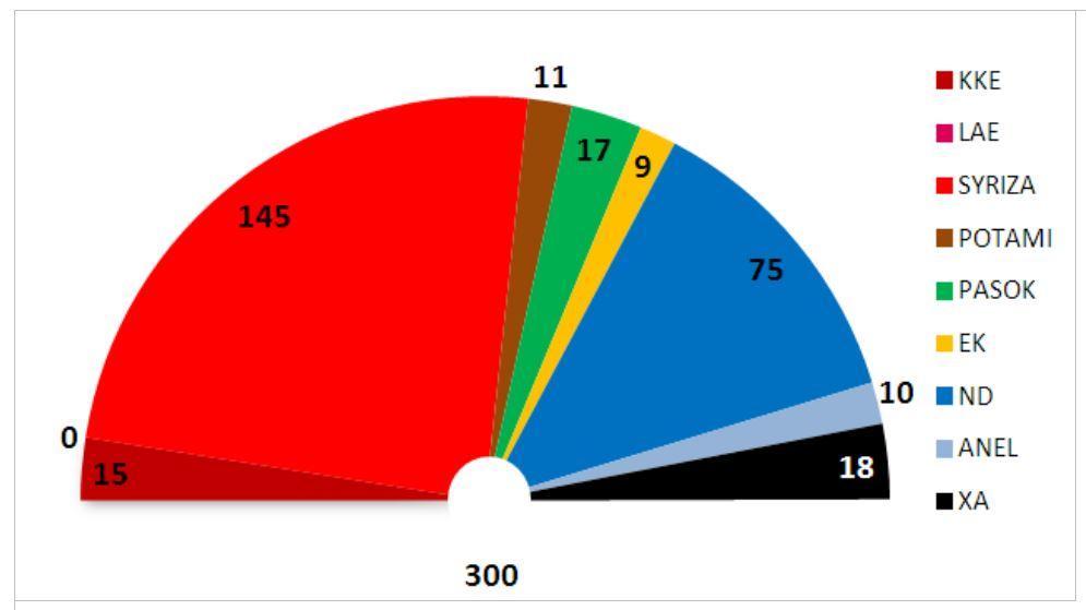 elezioni grecia risultati definitivi 3