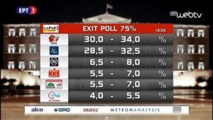 elezioni grecia syriza exit poll