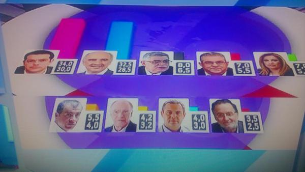 exit poll grecia
