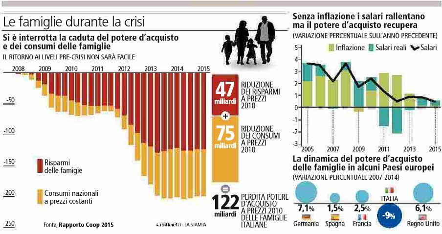 le famiglie crisi