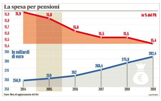 pensioni opzione donna flessibilità