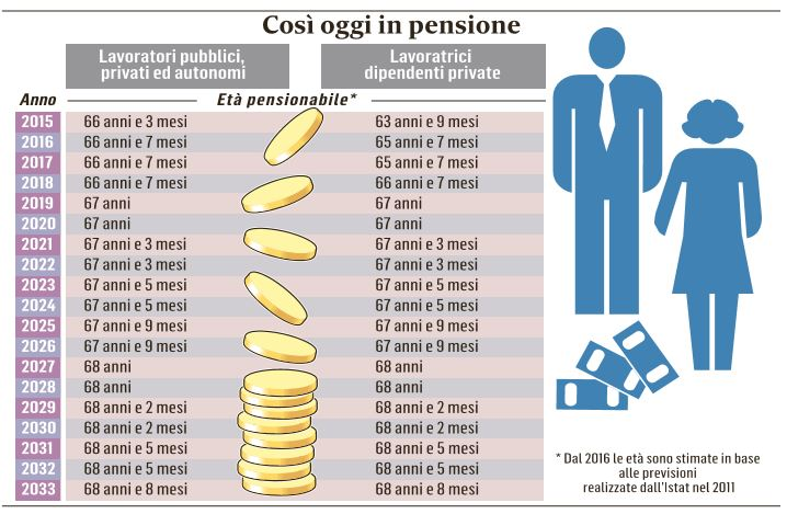pensioni riforma costo zero