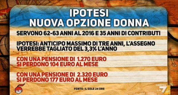riforma pensioni 2