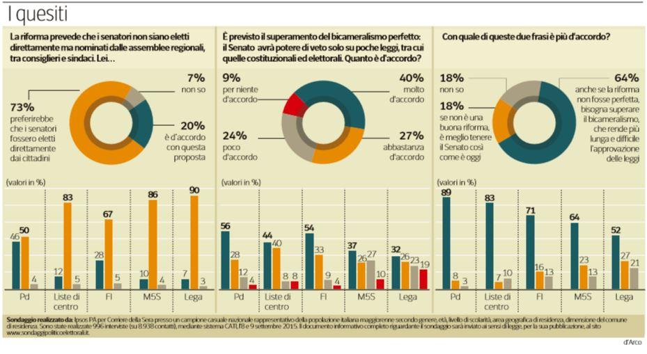 riforma senato italiani pace cervello