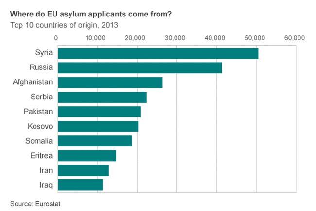 rifugiati provenienza bbc