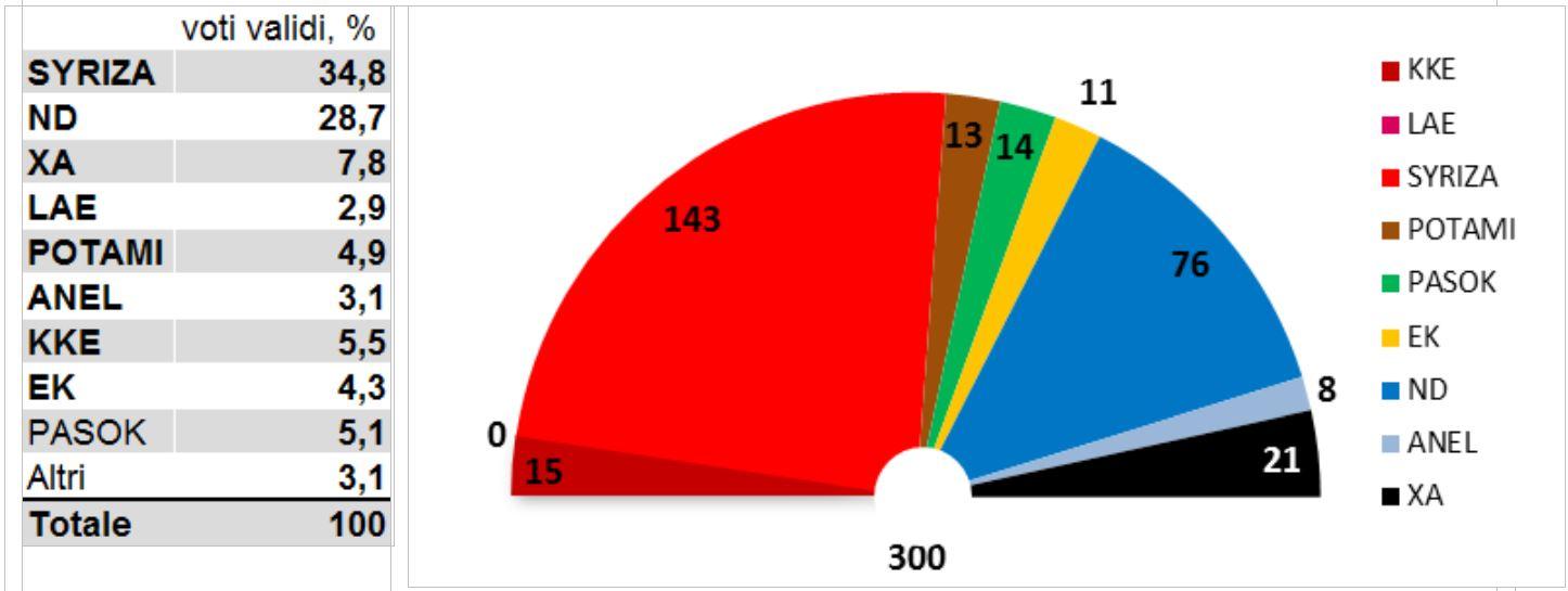 sondaggio elezioni grecia 1