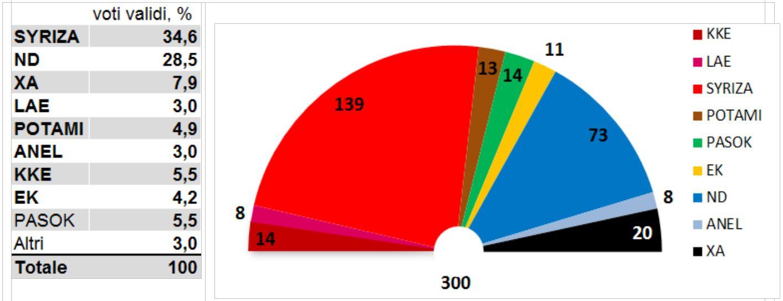 sondaggio elezioni grecia