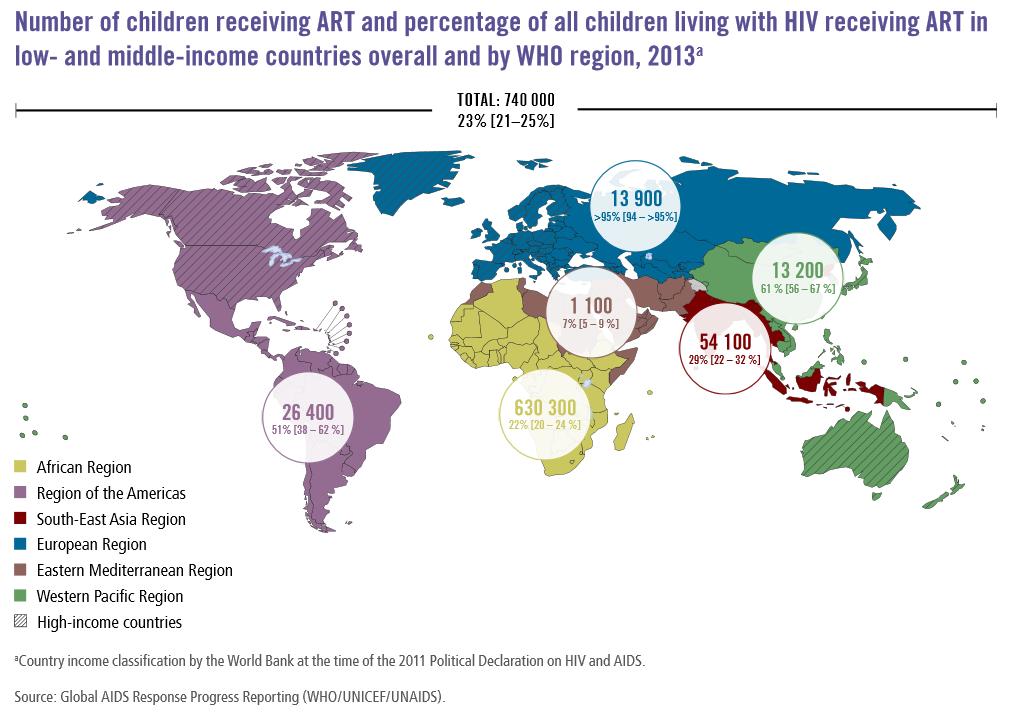 La percentuale di bambini che riceve trattamenti con farmaci antiretrovirali (http://www.who.int/)