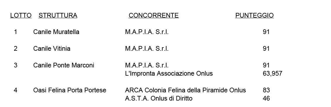 canile roma muratella mapia avcpp