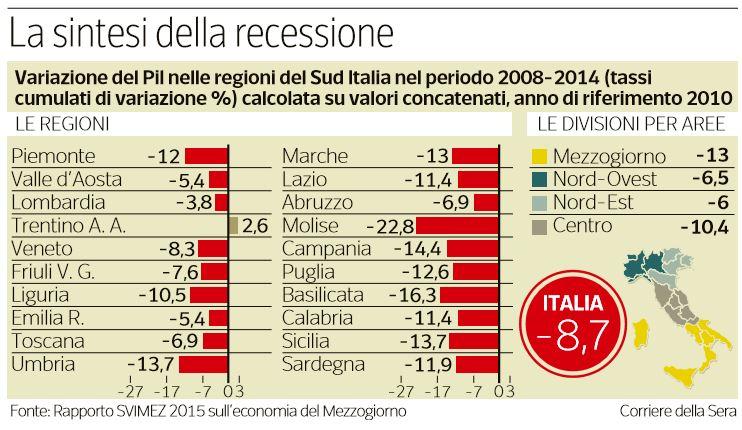 crollo pil regione per regione