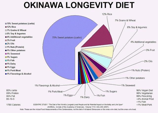Grafico che mostra i tipi di cibi della Dieta di Okinawa (fonte: Centenarian Diet Reserarch via Flickr.com)