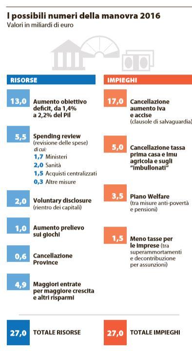 legge stabilità spending review perotti