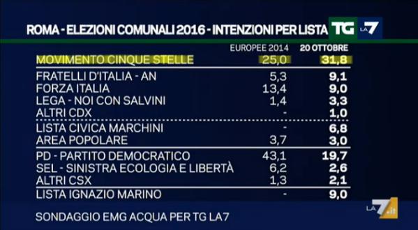 pd movimento 5 stelle sondaggi roma