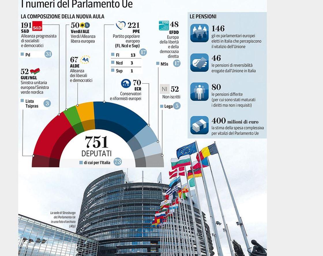 Chi prende la pensione all'Europarlamento? Fonte: Corriere della Sera