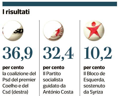 portogallo austerity