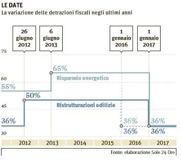 ristrutturazioni edilizie legge di stabilità