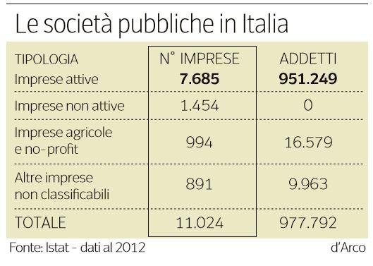 società pubbliche italia