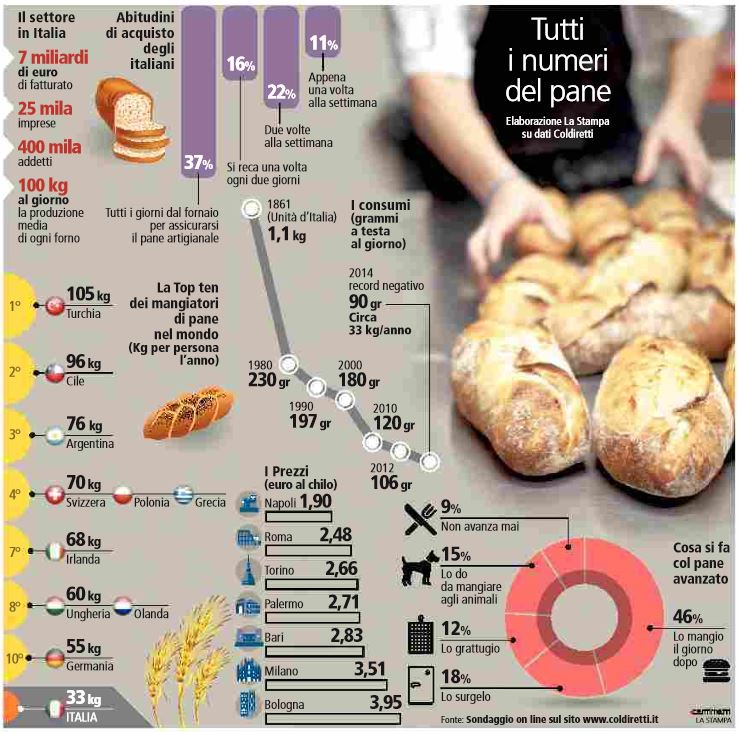 tutti i numeri del pane