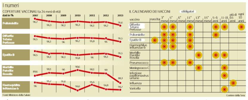 vaccini coperture numeri