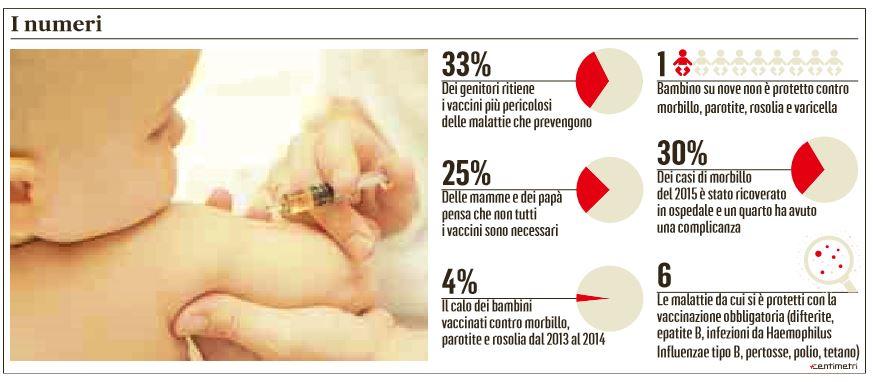 vaccini disinformazione