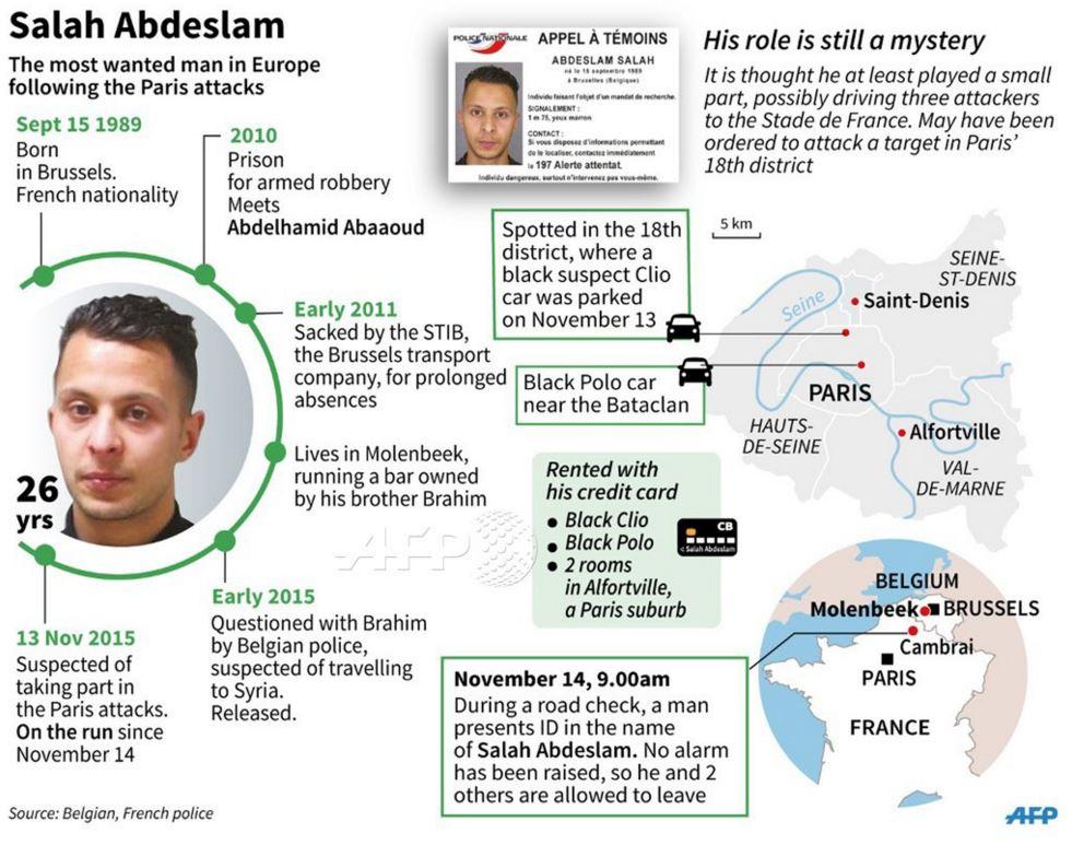 Salah Abdeslam parigi fuga - 1