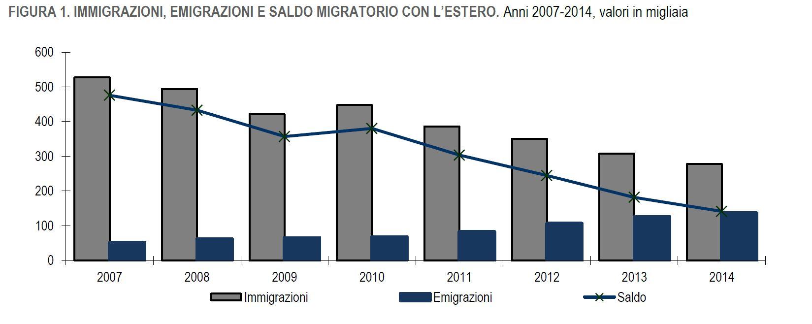 istat calo immigrazioni 2014 - 1