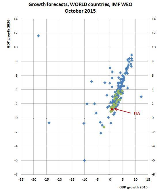 Elaborazione di Thomas Manfredi (OCSE) su dati FMI