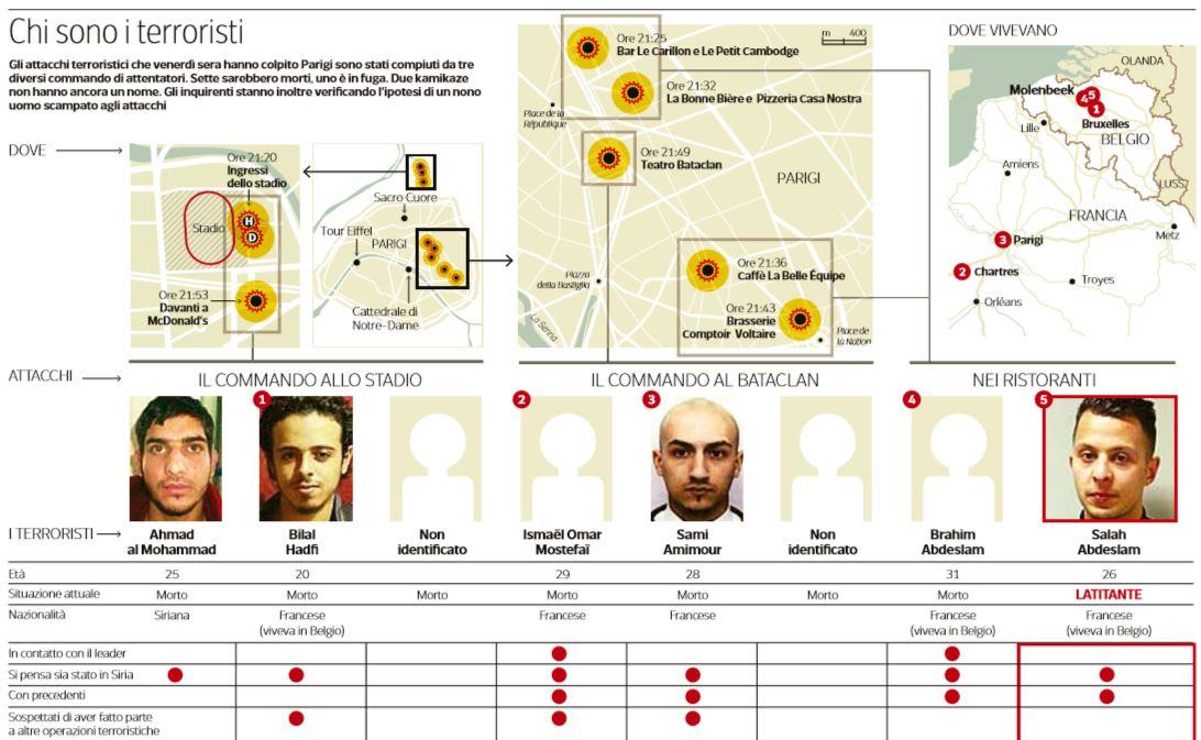 nomi e cognomi dei terroristi degli attentati di parigi