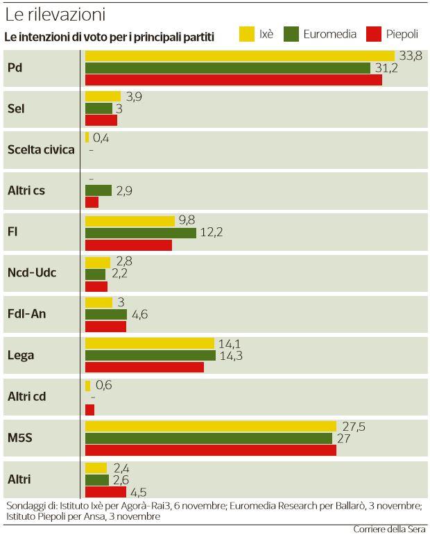 sondaggi pd m5s
